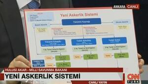 Hulusi Akar, yeni askerlik sistemini anlattı