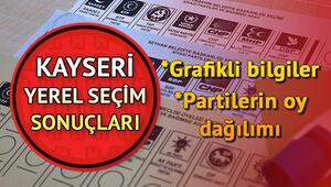 Kayseri grafik ve oy oranlı seçim sonuçları Hurriyet.com.trde