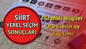 Grafikli haritalarla Siirt seçim sonuçları ve oy oranları dağılımı Hurriyet.com.trde