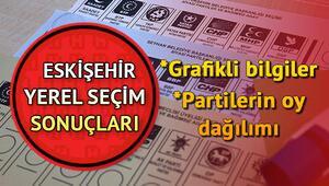 Eskişehir seçim sonuçları açıklanıyor - Eskişehir yerel seçim sonuçlarında son durum