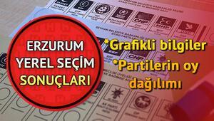 Erzurum seçim sonuçları ve parti oy oranlarında son durum