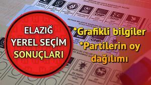 31 Mart 2019 Elazığ seçim sonuçları ve parti oy oranları nasıl şekillendi