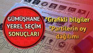 31 Mart 2019 Gümüşhane seçim sonuçları ve parti oy oranları nasıl şekillendi