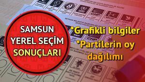 Samsun 2019 seçim sonuçları görüntüleme ekranı 31 Mart Samsun yerel seçim oy oranları