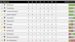 Süper Ligde bu hafta hangi maçlar var Süper Lig puan durumu