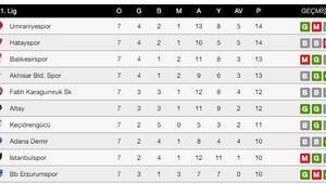 TFF 1. Lig puan durumu TFF 1. Ligde kalan maçlar