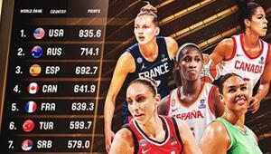 FIBA yeni sistemi duyurdu A Millilerimiz, kadınlar dünya sıralamasında...