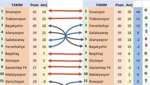 Süper Ligde VARsız puan durumu şaşırttı Fenerbahçe ve Galatasarayın yeri değişti...