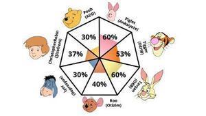 Pooh Patoloji Testi nedir İşte Winnie The Pooh Karakterleri