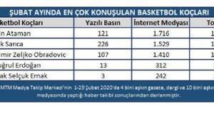 Şubat ayının basketbol devleri belirlendi