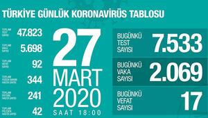 Sağlık Bakanlığı corona virüsü takip sitesi erişime açıldı - Covid-19 gov tr Türkiyenin günlük koronavirüs tablosu ekranı ve vaka sayısı