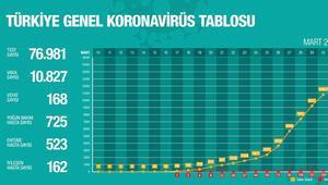 Corona virüsü güncel vaka sayısı paylaşıldı
