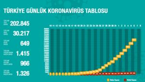 Sağlık Bakanlığı corona virüsü vaka tablosu
