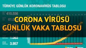 Corona virüs günlük tablosu 18 Nisan - Türkiye covid 19 gov tr (koronavirüs) son durum haritası ölüm ve vaka sayısı