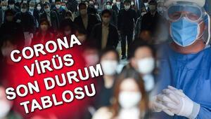 Corona Virüs (koronavirüs) 3 Haziran tablosu: Türkiye ve dünyada korona virüs vaka, iyileşen ve hasta sayısı Covid 19 haritası