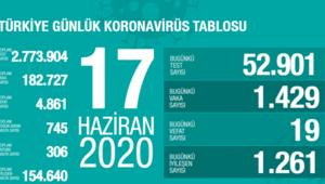 Sağlık Bakanı Koca 17 Haziran koronavirüs tablosunu açıkladı