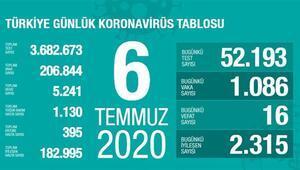 Son dakika haberi: 6 Temmuz korona tablosu ve vaka sayısı Sağlık Bakanı Fahrettin Koca tarafından açıklandı