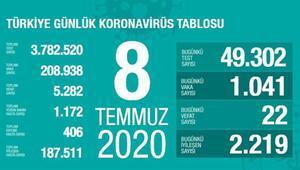 SON DAKİKA HABERİ: Sağlık Bakanı Koca 8 Temmuz Çarşamba koronavirüs tablosunu açıkladı İşte vaka sayısının arttığı iller