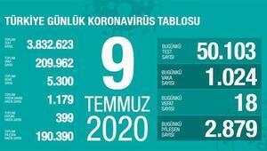 Son dakika haberi: 9 Temmuz korona tablosu ve vaka sayısı Sağlık Bakanı Fahrettin Koca tarafından açıklandı