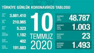 Son dakika haberi: 10 Temmuz korona tablosu ve vaka sayısı Sağlık Bakanı Fahrettin Koca tarafından açıklandı