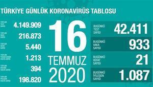 Son dakika haberi: 16 Temmuz korona tablosu ve vaka sayısı Sağlık Bakanı Fahrettin Koca tarafından açıklandı