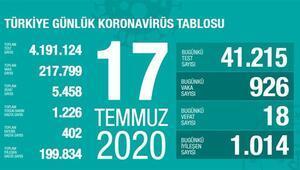 Son dakika haberi: 17 Temmuz korona tablosu ve vaka sayısı Sağlık Bakanı Fahrettin Koca tarafından açıklandı