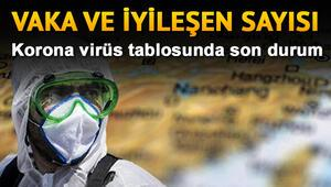 Türkiye Koronavirüs 26 Temmuz tablosu vaka, iyileşen sayısı: Corona virüsünde son durum ve dünya geneli Covid 19 haritası