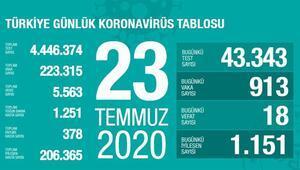 Son dakika haberi: 23 Temmuz korona tablosu ve vaka sayısı Sağlık Bakanı Fahrettin Koca tarafından açıklandı