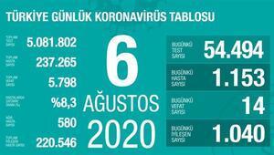 Son dakika haberi: 6 Ağustos korona tablosu ve vaka sayısı Sağlık Bakanı Fahrettin Koca tarafından açıklandı