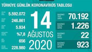 Son dakika haberi: 14 Ağustos korona tablosu ve vaka sayısı Sağlık Bakanı Fahrettin Koca tarafından açıklandı