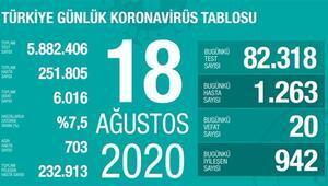 Son dakika haberi: 18 Ağustos korona tablosu ve vaka sayısı Sağlık Bakanı Fahrettin Koca tarafından açıklandı
