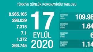 Son dakika haberi: Sağlık Bakanlığı, 17 Eylül korona tablosu ve vaka sayısını açıkladı
