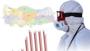 Sağlık Bakanlığı güncel koronavirüs günlük vaka sayılarını açıkladı