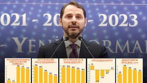 Hazine Bakanı Albayrak 3 yıllık Yeni Ekonomi Programını açıkladı: İşte ekonominin yeni rotası