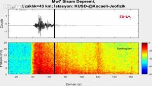 İzmirde ki 6.6 şiddetindeki depremin ürkütücü sesi ortaya çıktı