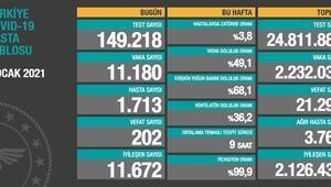 Sağlık Bakanlığı 2 Ocak korona tablosu ve vaka sayısını açıklandı