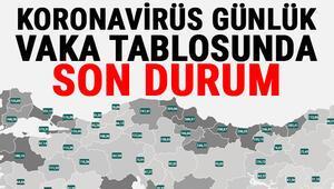5 Nisan Koronavirüs tablosu ve vaka sayıları -Türkiye corona virüs vaka sayıları artıyor... İşte il il koronavirüs risk haritası ve son durum