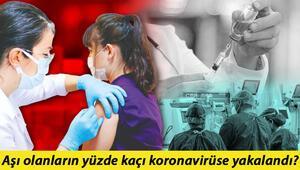 15 milyon koronavirüs aşısından sonra ilk sonuç Bu rakamlara bakın aşınızı olun...