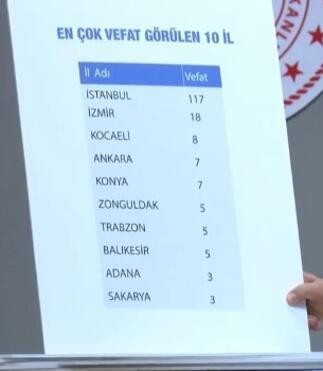 Son dakika haberi: İl il corona virüslü vaka sayısını Bakan Koca açıkladı