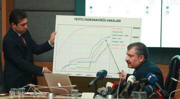 Sağlık Bakanı Fahrettin Kocadan Corona Virüsü ile ilgili son açıklama: Salgının şu anda Türkiyede ...