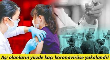 15 milyon koronavirüs aşı sonrası ilk sonuç Bu rakamlara bakın aşınızı olun...