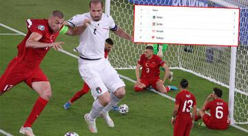 Türkiye EURO 2020de gruptan nasıl çıkar Kalan maçlar, puan durumu ve üçüncülük ihtimalleri...