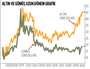 Borsa beklemede altın yükselişte