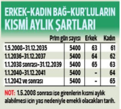 Bağ-Kur'luların emeklilik şartları