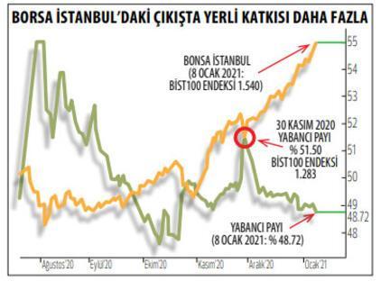 Borsaya para girişi sürüyor