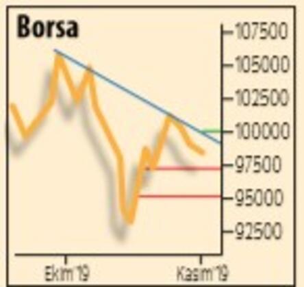 Piyasalarda 'iyimserlik' hakim