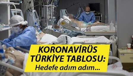 SON DAKİKA: 14 Haziran Türkiye Koronavirüs tablosunda son durum: Corona virüs (covid-19) vaka sayısı ve ölüm sayısında düşüş! İşte son veriler..
