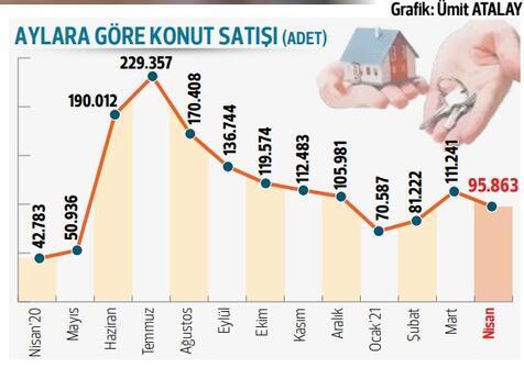 4 ayda 359 bin konut satıldı