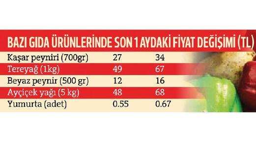 Mutfağa dikkat Neden uçtu bu gıda fiyatları
