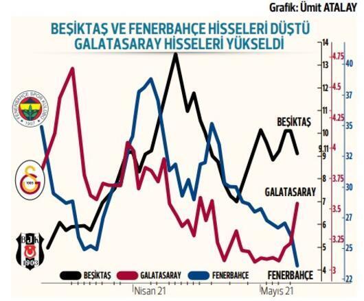 Yarış Borsa İstanbul liginde de sürüyor